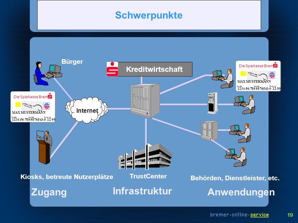19 Anwendungen Behörden, Dienstleister, etc. 1234 56-7899876543-0 Konto-Nr.Karten-Nr. Die Sparkasse Bremen Gültig bis 12/99 MAX MUSTERMANN Main Concep
