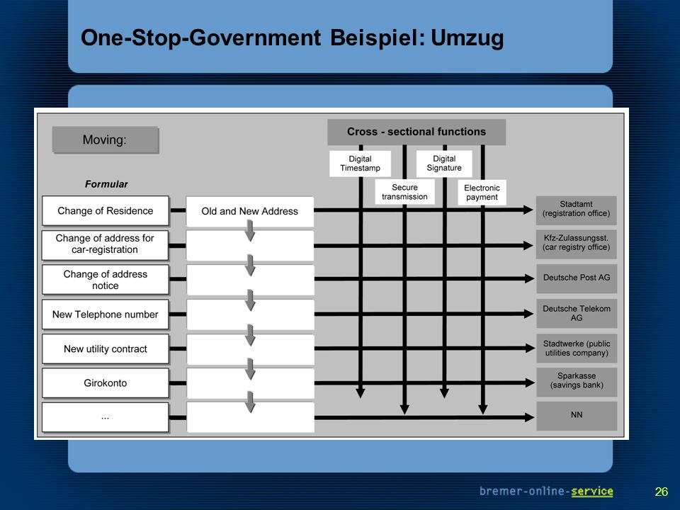 26 One-Stop-Government Beispiel: Umzug