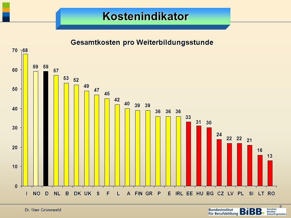 ® Dr. Uwe Grünewald Kostenindikator Gesamtkosten pro Weiterbildungsstunde