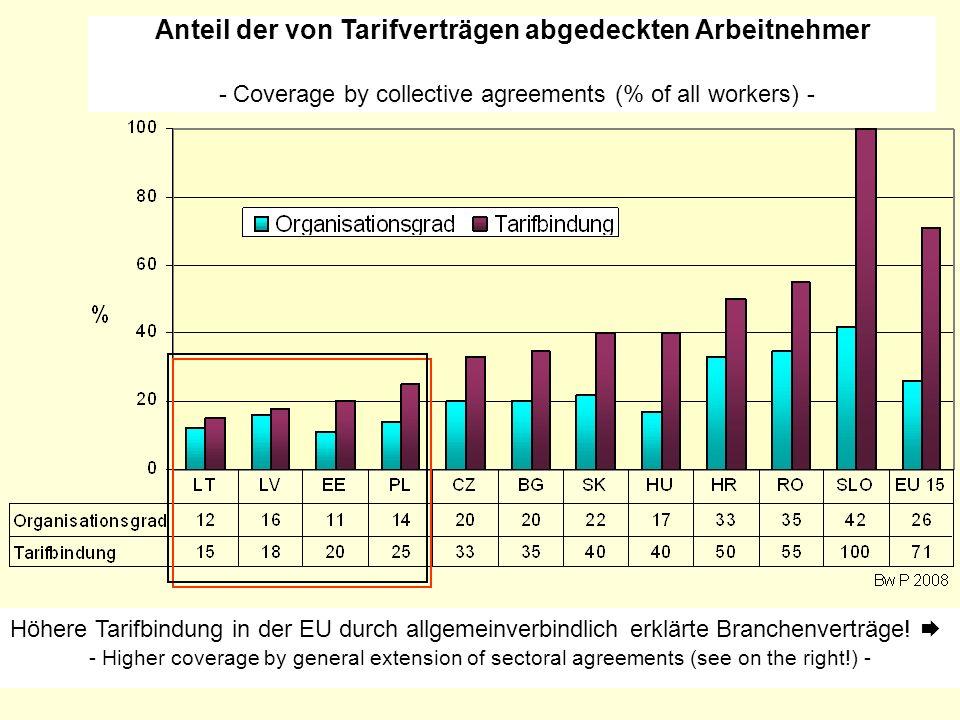 Anteil der von Tarifverträgen abgedeckten Arbeitnehmer - Coverage by collective agreements (% of all workers) - Höhere Tarifbindung in der EU durch al
