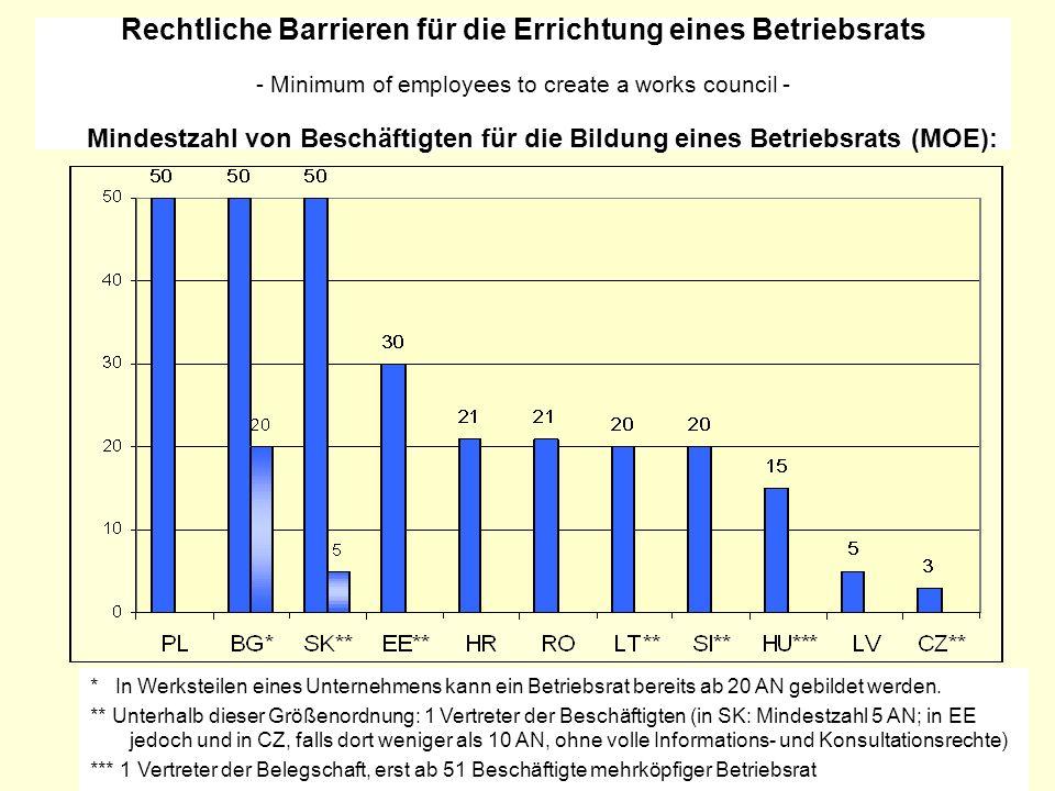 Rechtliche Barrieren für die Errichtung eines Betriebsrats - Minimum of employees to create a works council - Mindestzahl von Beschäftigten für die Bi