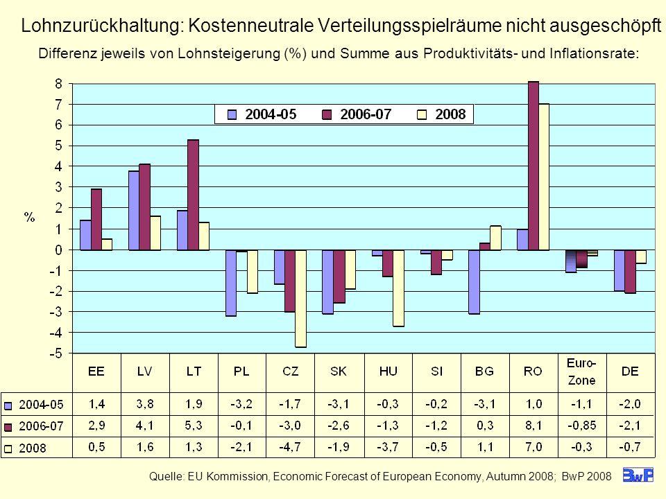 Lohnzurückhaltung: Kostenneutrale Verteilungsspielräume nicht ausgeschöpft Differenz jeweils von Lohnsteigerung (%) und Summe aus Produktivitäts- und