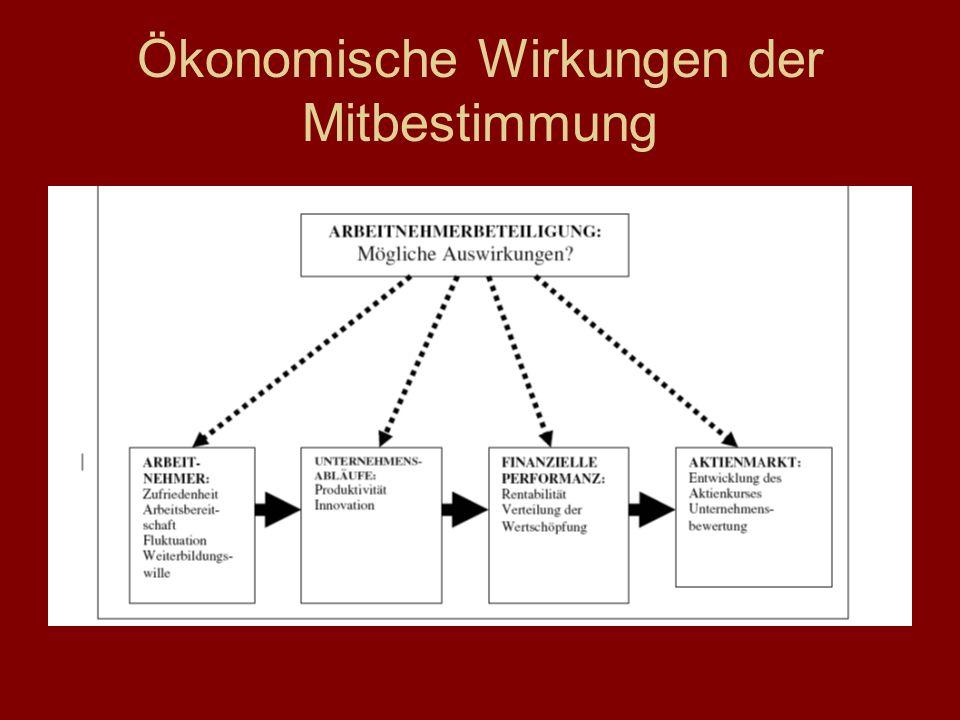 Ökonomische Wirkungen der Mitbestimmung