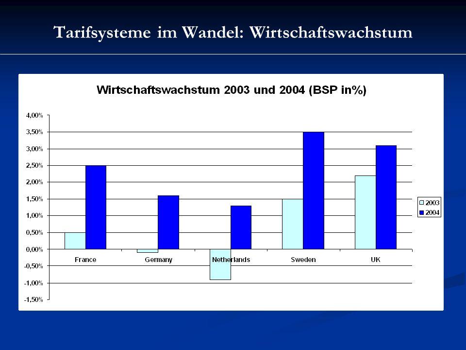 Tarifsysteme im Wandel: Wirtschaftswachstum