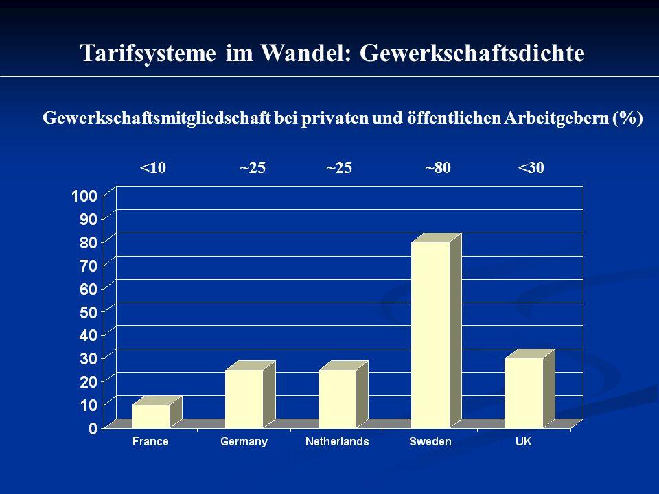 Tarifsysteme im Wandel: Gewerkschaftsdichte <10 ~25 ~80<30 Gewerkschaftsmitgliedschaft bei privaten und öffentlichen Arbeitgebern (%)