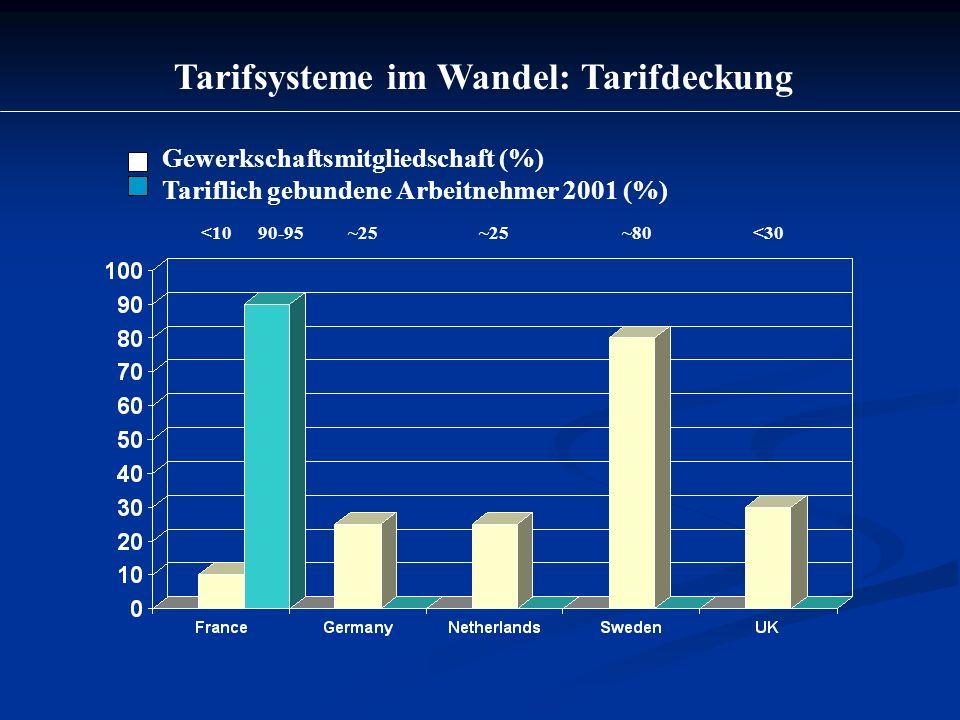 Tarifsysteme im Wandel: Tarifdeckung Gewerkschaftsmitgliedschaft (%) Tariflich gebundene Arbeitnehmer 2001 (%) <10 90-95 ~25 ~25 ~80 <30