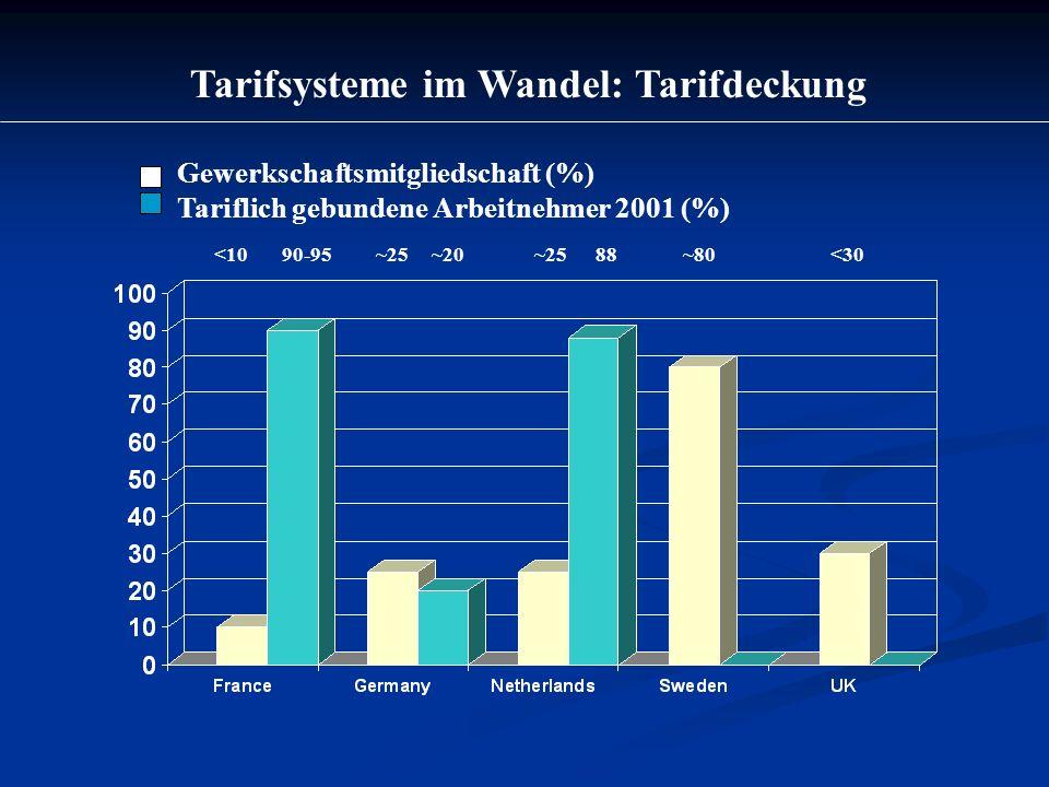 Tarifsysteme im Wandel: Tarifdeckung Gewerkschaftsmitgliedschaft (%) Tariflich gebundene Arbeitnehmer 2001 (%) <10 90-95 ~25 ~20 ~25 88 ~80 <30