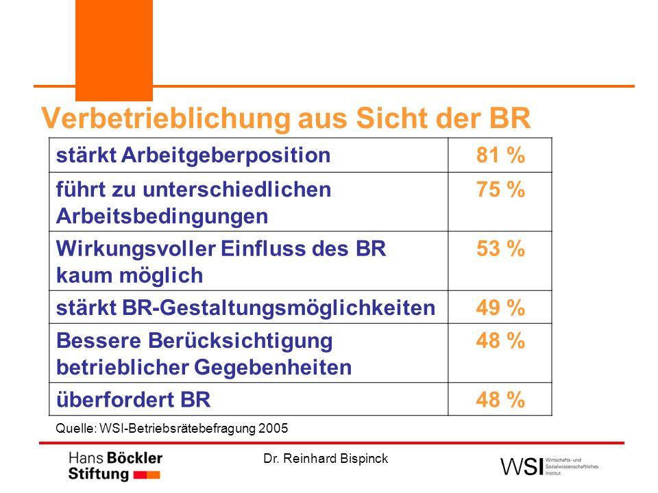 Verbetrieblichung aus Sicht der BR stärkt Arbeitgeberposition81 % führt zu unterschiedlichen Arbeitsbedingungen 75 % Wirkungsvoller Einfluss des BR kaum möglich 53 % stärkt BR-Gestaltungsmöglichkeiten49 % Bessere Berücksichtigung betrieblicher Gegebenheiten 48 % überfordert BR48 % Quelle: WSI-Betriebsrätebefragung 2005