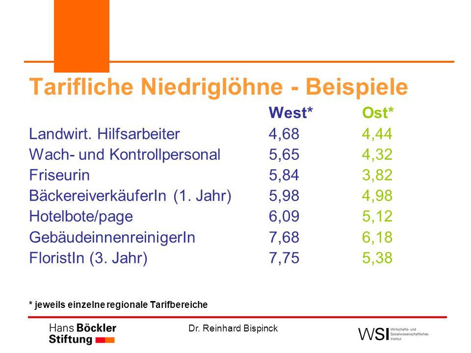 Dr. Reinhard Bispinck Tarifliche Niedriglöhne - Beispiele West*Ost* Landwirt. Hilfsarbeiter4,684,44 Wach- und Kontrollpersonal 5,654,32 Friseurin5,84