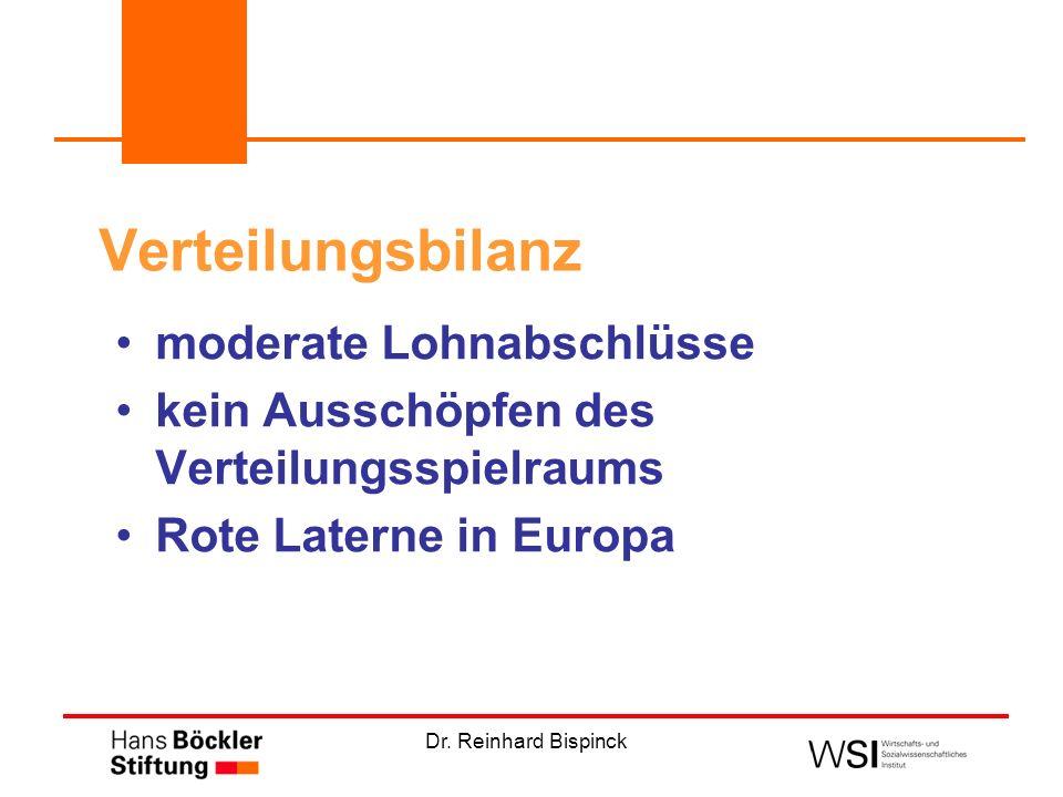 Dr. Reinhard Bispinck Verteilungsbilanz moderate Lohnabschlüsse kein Ausschöpfen des Verteilungsspielraums Rote Laterne in Europa