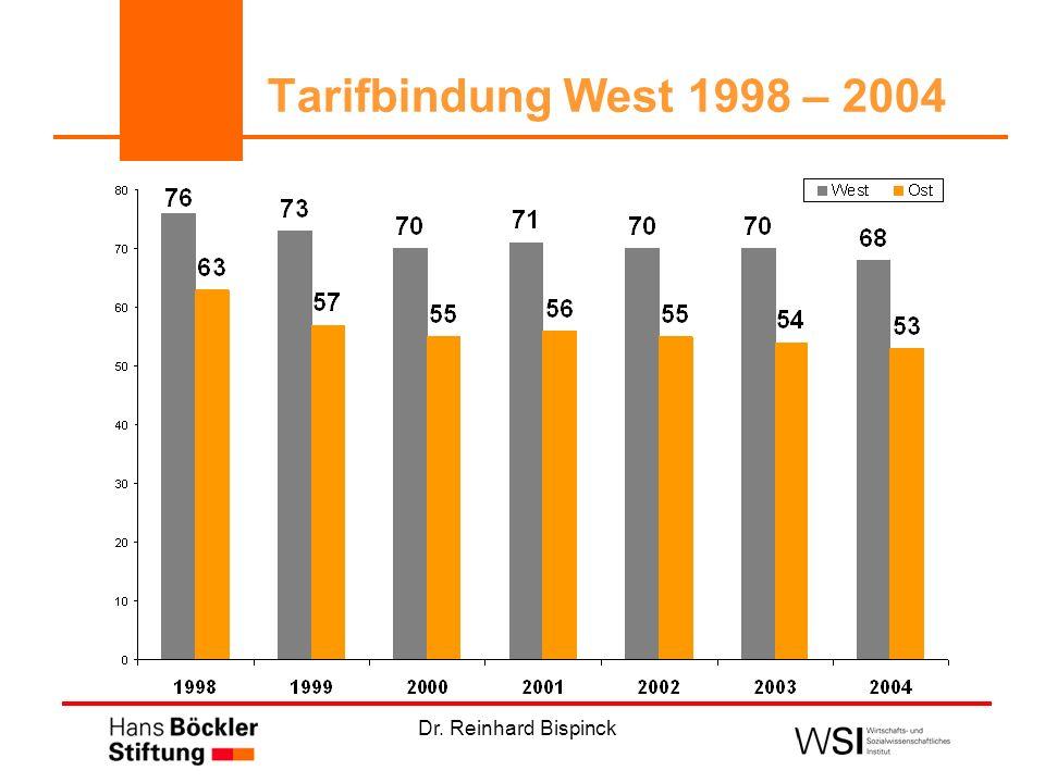 Dr. Reinhard Bispinck Tarifbindung West 1998 – 2004