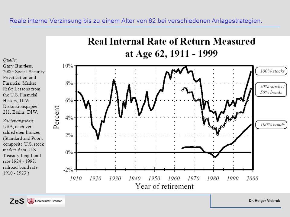 Reale interne Verzinsung bis zu einem Alter von 62 bei verschiedenen Anlagestrategien. Quelle: Gary Burtless, 2000: Social Security Privatization and