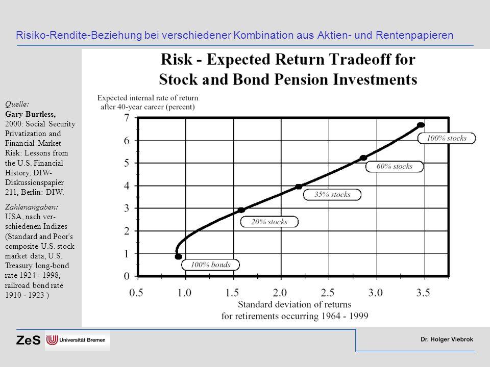 Risiko-Rendite-Beziehung bei verschiedener Kombination aus Aktien- und Rentenpapieren Quelle: Gary Burtless, 2000: Social Security Privatization and F