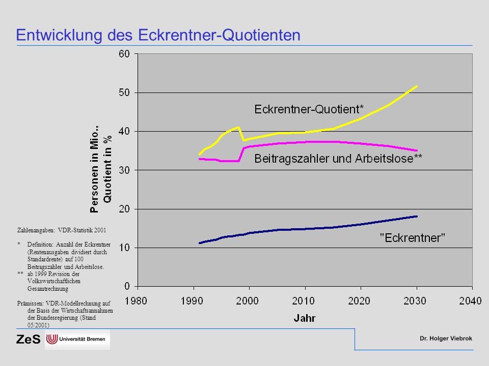 Entwicklung des Eckrentner-Quotienten Zahlenangaben: VDR-Statistik 2001 *Definition: Anzahl der Eckrentner (Rentenausgaben dividiert durch Standardren
