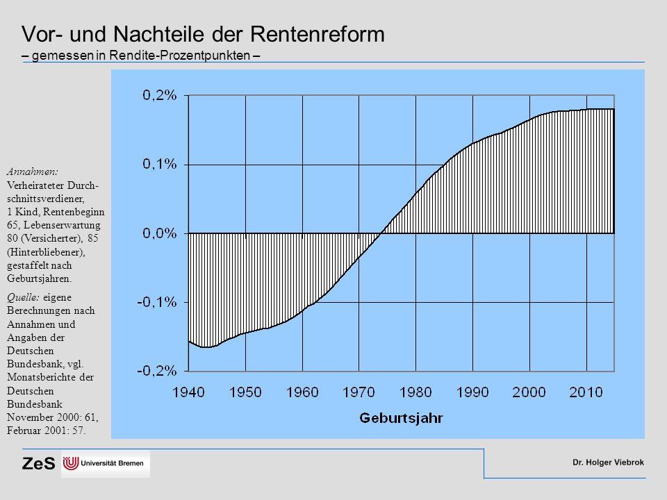 Vor- und Nachteile der Rentenreform – gemessen in Rendite-Prozentpunkten – Annahmen: Verheirateter Durch- schnittsverdiener, 1 Kind, Rentenbeginn 65,