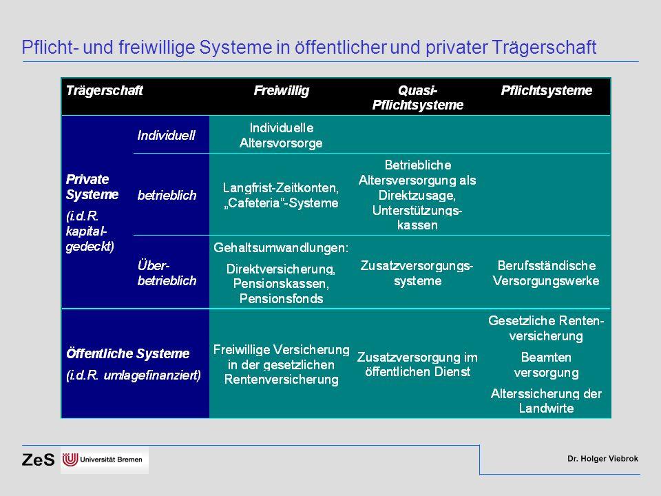 Pflicht- und freiwillige Systeme in öffentlicher und privater Trägerschaft