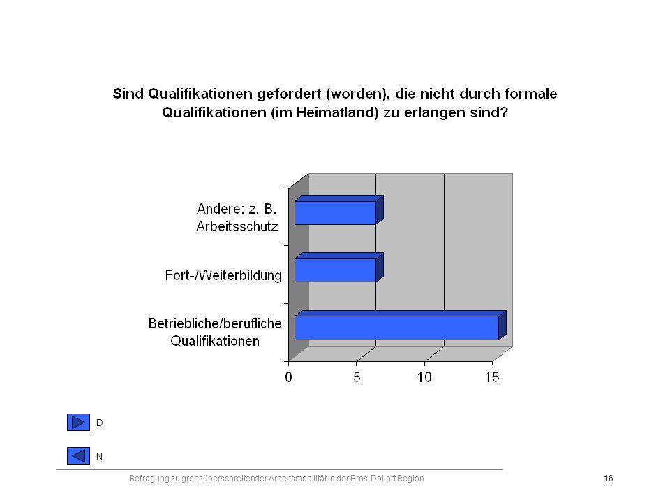 Befragung zu grenzüberschreitender Arbeitsmobilität in der Ems-Dollart Region16 DNDN