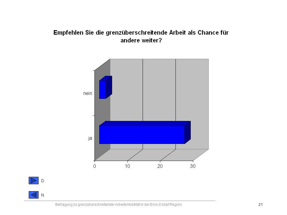 Befragung zu grenzüberschreitender Arbeitsmobilität in der Ems-Dollart Region21 DNDN