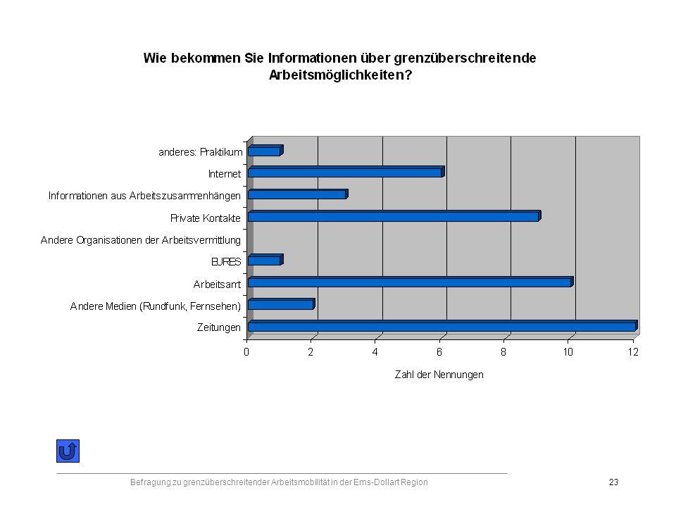 Befragung zu grenzüberschreitender Arbeitsmobilität in der Ems-Dollart Region23