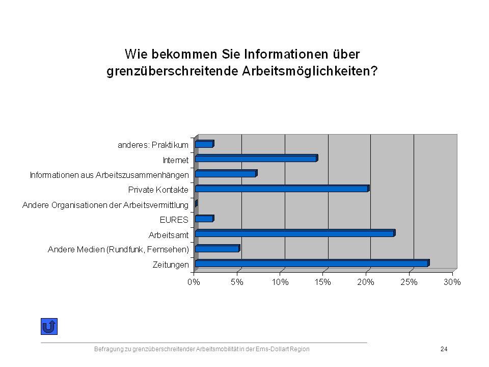 Befragung zu grenzüberschreitender Arbeitsmobilität in der Ems-Dollart Region24