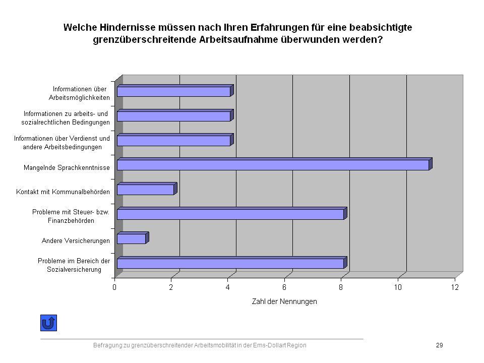 Befragung zu grenzüberschreitender Arbeitsmobilität in der Ems-Dollart Region29