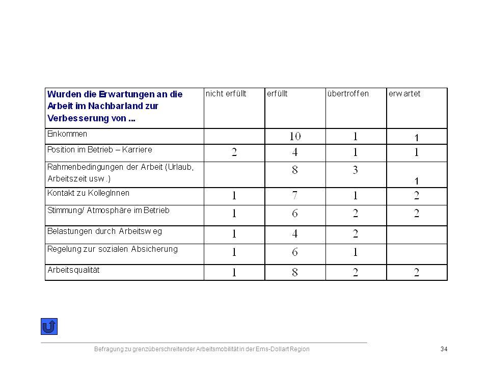 Befragung zu grenzüberschreitender Arbeitsmobilität in der Ems-Dollart Region34