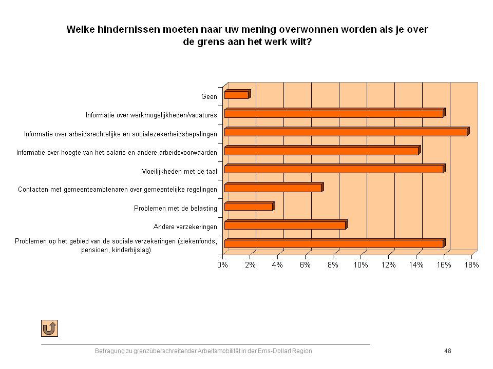 Befragung zu grenzüberschreitender Arbeitsmobilität in der Ems-Dollart Region48