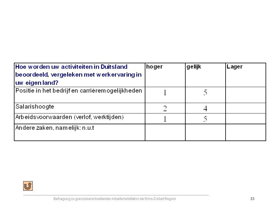 Befragung zu grenzüberschreitender Arbeitsmobilität in der Ems-Dollart Region53