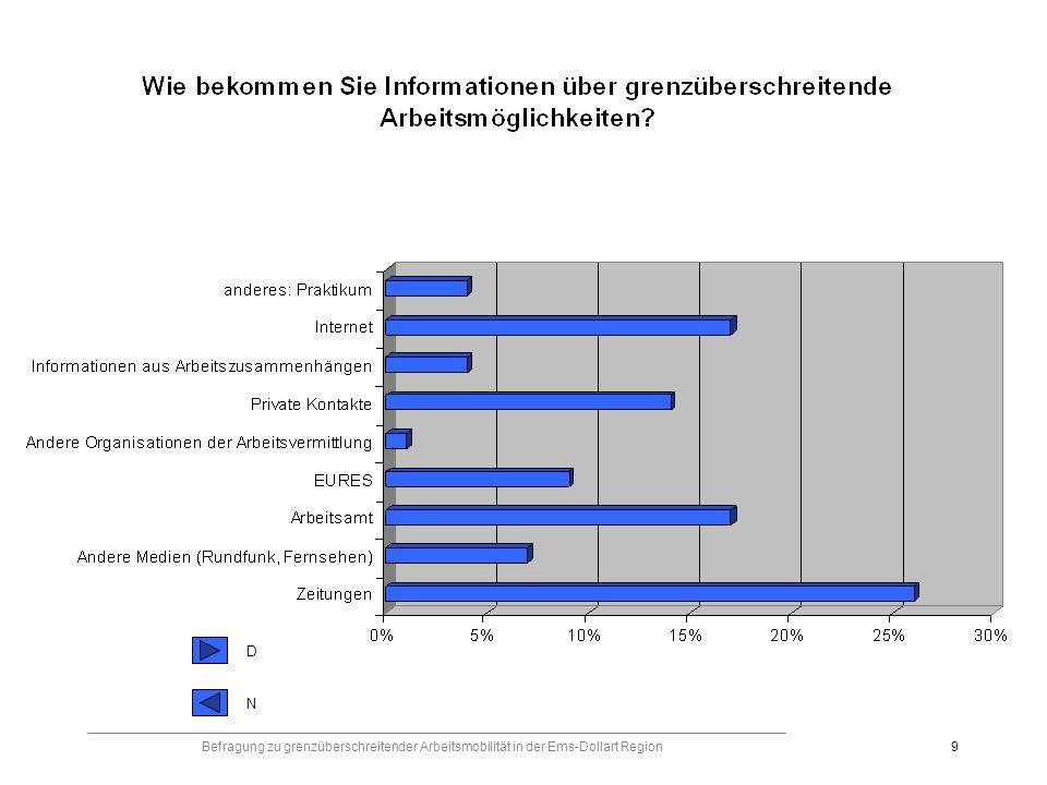 Befragung zu grenzüberschreitender Arbeitsmobilität in der Ems-Dollart Region9 DNDN