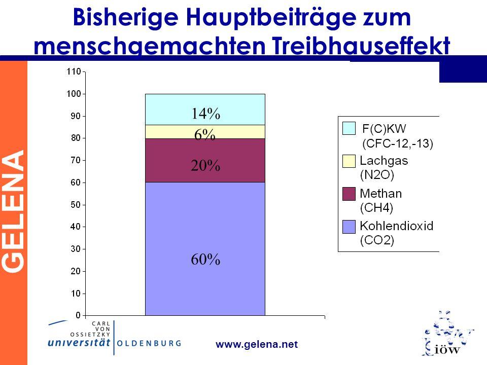 GELENA www.gelena.net Bisherige Hauptbeiträge zum menschgemachten Treibhauseffekt 60% 14% 6% 20% F(C)KW (CFC-12,-13)