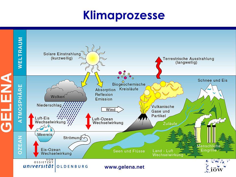GELENA www.gelena.net Klimaprozesse Strahlungsantrieb Atmosphäre durchlässig für sichtbares Sonnenlicht Erdoberfläche absorbiert Erwärmung Atmosphäre undurchlässig für Wärmestrahlung Wärme kann schlecht entweichen Untere Atmosphäre wird warm Grund: Treibhausgase absorbieren Wärme Wasserdampf Kohlendioxid, Methan, FKW, Ozon,…