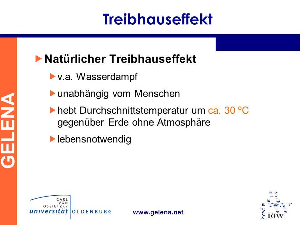 GELENA www.gelena.net Treibhauseffekt Natürlicher Treibhauseffekt v.a.