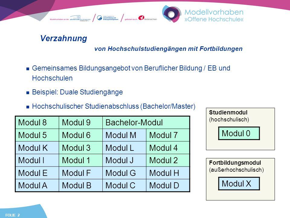 FOLIE 2 Verzahnung Gemeinsames Bildungsangebot von Beruflicher Bildung / EB und Hochschulen Beispiel: Duale Studiengänge Hochschulischer Studienabschluss (Bachelor/Master) von Hochschulstudiengängen mit Fortbildungen Modul 8Modul 9Bachelor-Modul Modul 5Modul 6Modul MModul 7 Modul KModul 3Modul LModul 4 Modul IModul 1Modul JModul 2 Modul EModul FModul GModul H Modul AModul BModul CModul D Fortbildungsmodul (außerhochschulisch) Modul X Studienmodul (hochschulisch) Modul 0