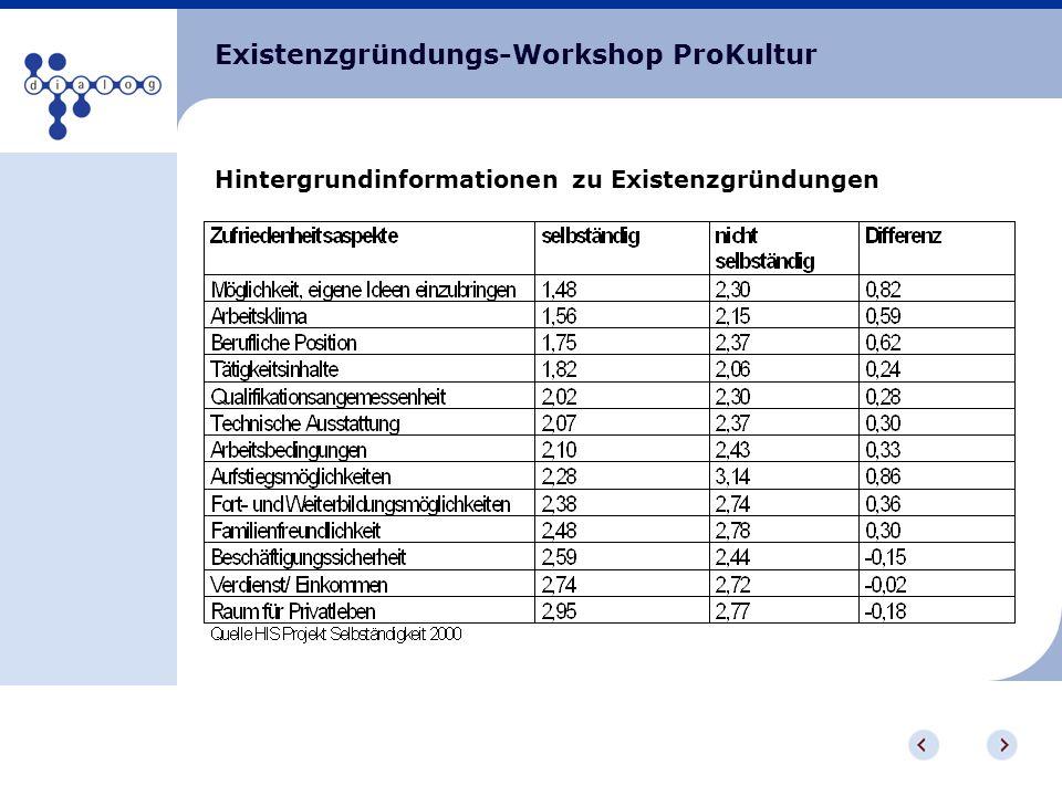 Existenzgründungs-Workshop ProKultur Hintergrundinformationen zu Existenzgründungen