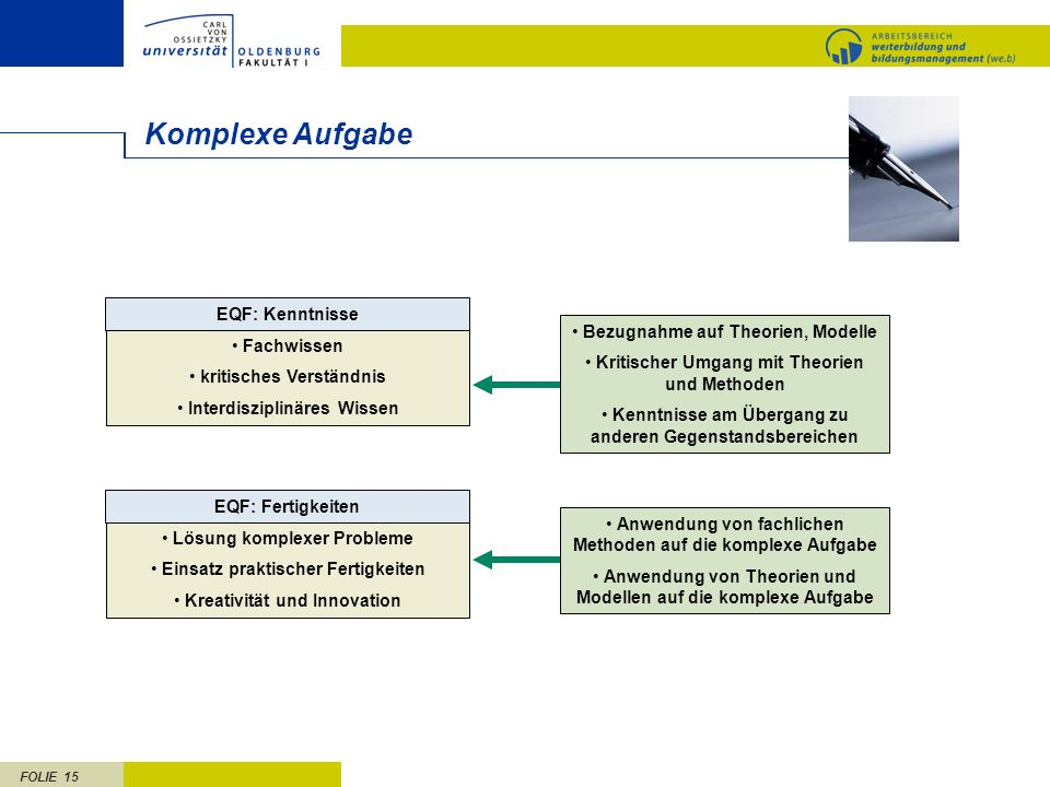 FOLIE 15 Komplexe Aufgabe EQF: Kenntnisse Fachwissen kritisches Verständnis Interdisziplinäres Wissen EQF: Fertigkeiten Lösung komplexer Probleme Eins