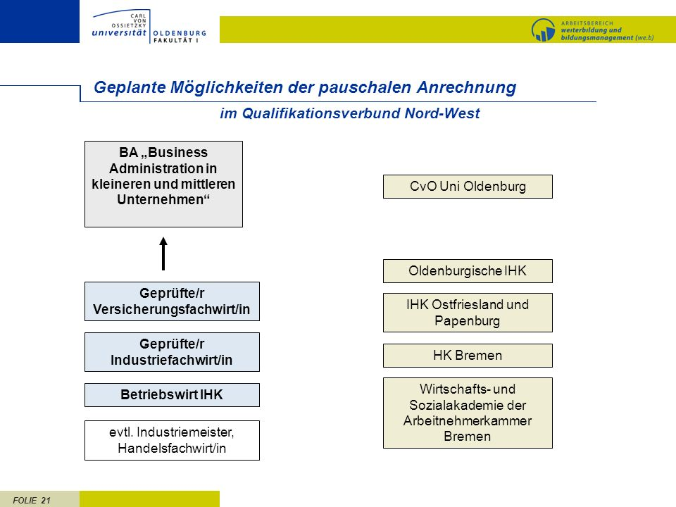 FOLIE 21 Geplante Möglichkeiten der pauschalen Anrechnung CvO Uni Oldenburg im Qualifikationsverbund Nord-West Geprüfte/r Versicherungsfachwirt/in BA