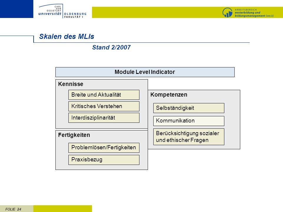FOLIE 24 Kompetenzen Skalen des MLIs Stand 2/2007 Kennisse Module Level Indicator Breite und Aktualität Kritisches Verstehen Interdisziplinarität Fert