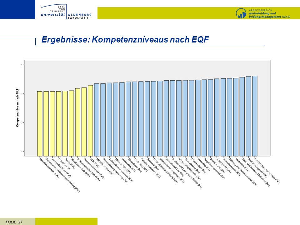 FOLIE 27 Ergebnisse: Kompetenzniveaus nach EQF