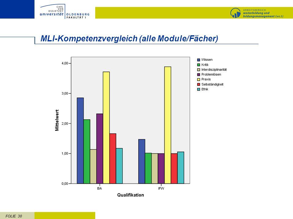 FOLIE 30 MLI-Kompetenzvergleich (alle Module/Fächer)