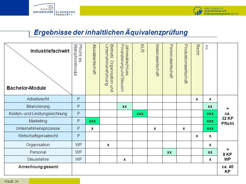 FOLIE 31 Ergebnisse der inhaltlichen Äquivalenzprüfung Industriefachwirt Bachelor-Module Pflicht- vs.WahlpflichtmodulAbsatzwirtschaftBetriebl. Organis