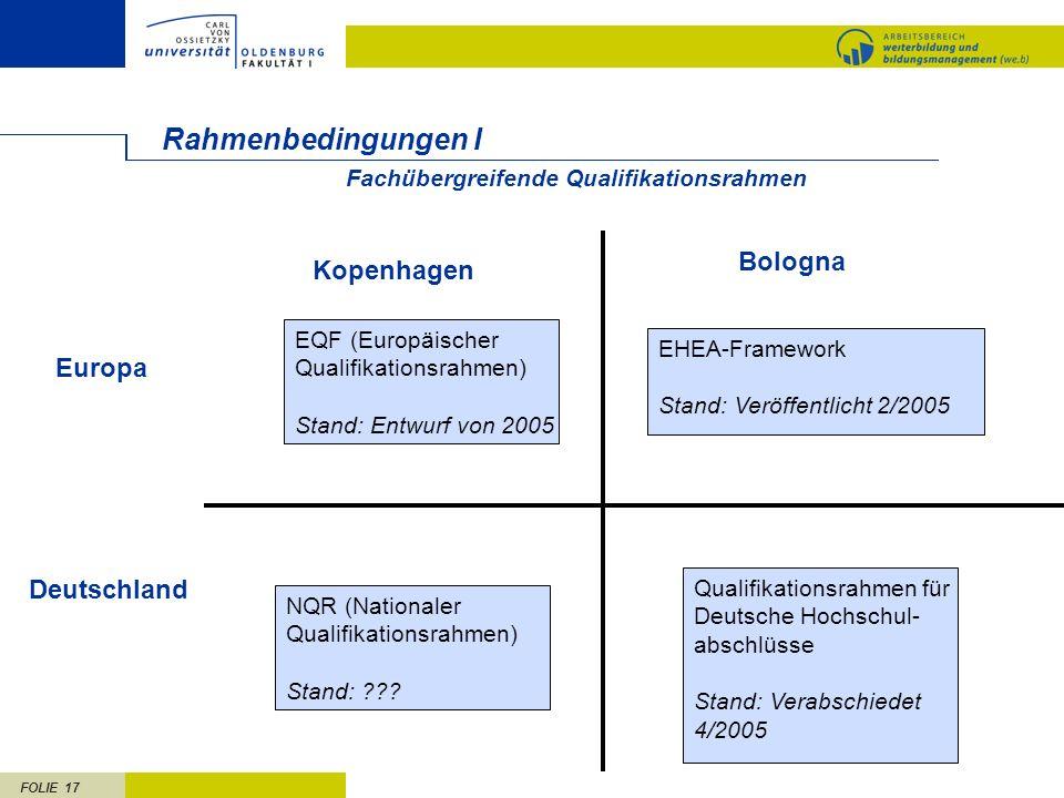 FOLIE 17 Rahmenbedingungen I EQF (Europäischer Qualifikationsrahmen) Stand: Entwurf von 2005 EHEA-Framework Stand: Veröffentlicht 2/2005 Kopenhagen Bo