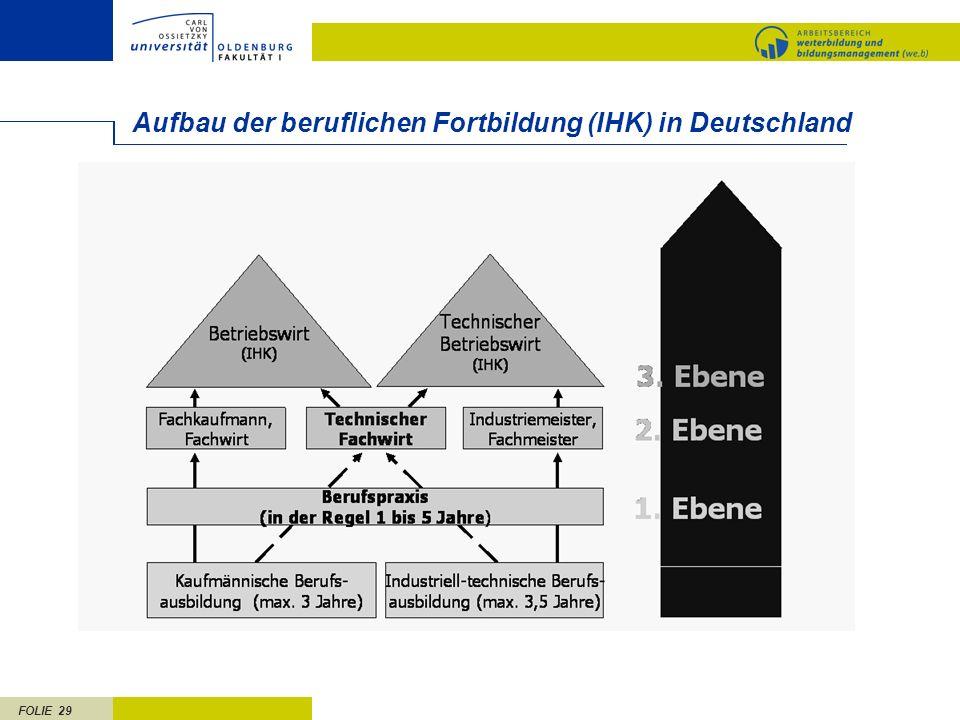FOLIE 29 Aufbau der beruflichen Fortbildung (IHK) in Deutschland