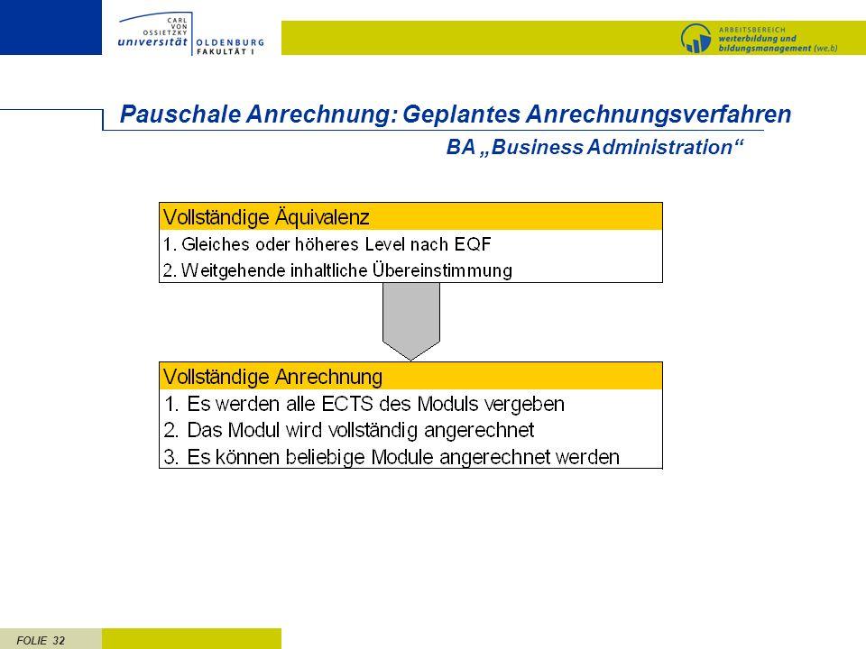 FOLIE 32 Pauschale Anrechnung: Geplantes Anrechnungsverfahren BA Business Administration