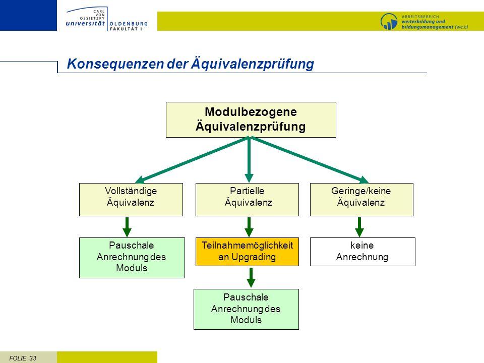 FOLIE 33 Konsequenzen der Äquivalenzprüfung Modulbezogene Äquivalenzprüfung Teilnahmemöglichkeit an Upgrading Vollständige Äquivalenz Pauschale Anrech