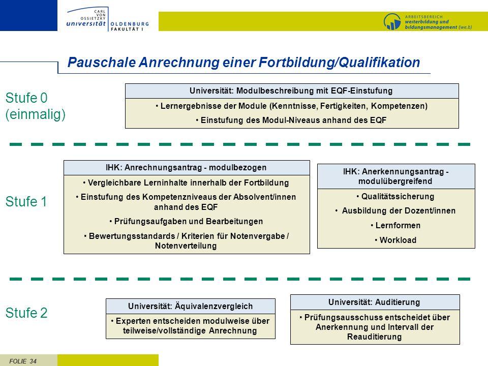 FOLIE 34 Pauschale Anrechnung einer Fortbildung/Qualifikation Universität: Modulbeschreibung mit EQF-Einstufung Lernergebnisse der Module (Kenntnisse,