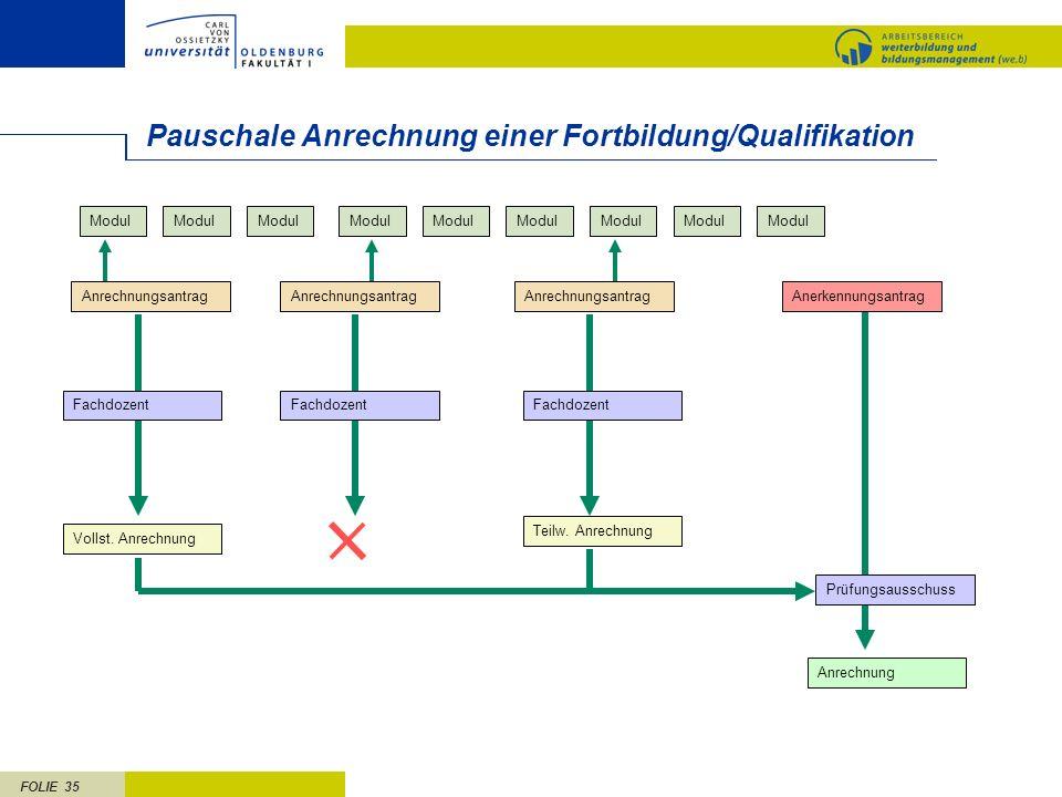 FOLIE 35 Pauschale Anrechnung einer Fortbildung/Qualifikation Modul Anrechnungsantrag Fachdozent Vollst. Anrechnung Teilw. Anrechnung Anerkennungsantr