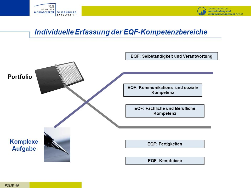 FOLIE 40 Individuelle Erfassung der EQF-Kompetenzbereiche EQF: Selbständigkeit und Verantwortung EQF: Kommunikations- und soziale Kompetenz EQF: Fachl
