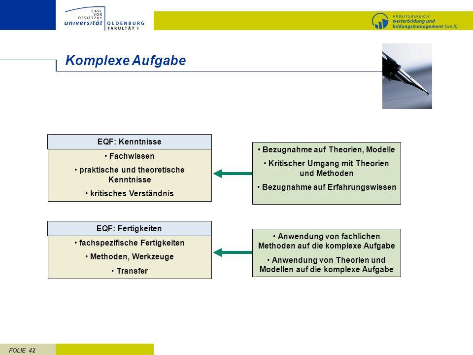 FOLIE 42 Komplexe Aufgabe EQF: Kenntnisse Fachwissen praktische und theoretische Kenntnisse kritisches Verständnis EQF: Fertigkeiten fachspezifische F