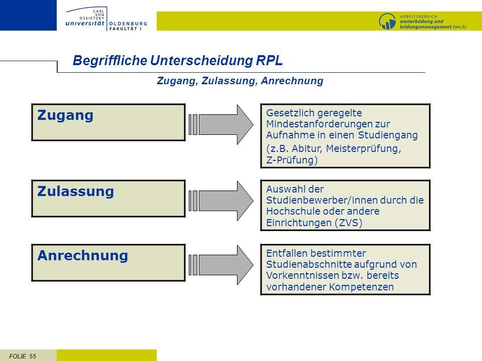FOLIE 55 Begriffliche Unterscheidung RPL Zugang Gesetzlich geregelte Mindestanforderungen zur Aufnahme in einen Studiengang (z.B. Abitur, Meisterprüfu