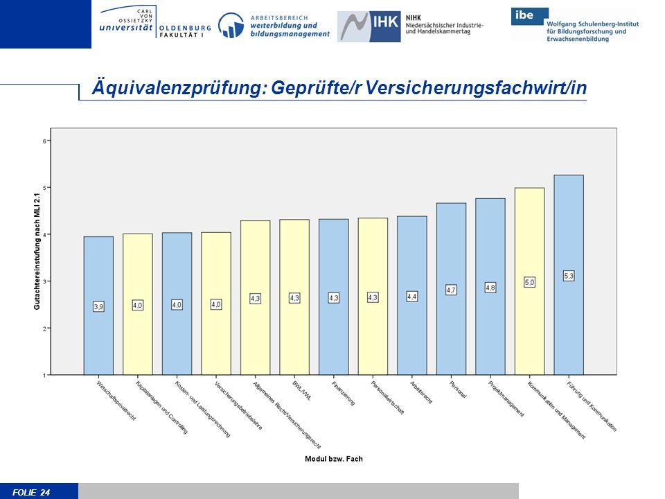 FOLIE 24 Äquivalenzprüfung: Geprüfte/r Versicherungsfachwirt/in